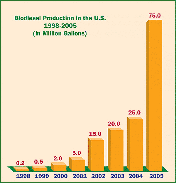 Biodiesel production in the United States spiked dramatically the year following the 2004 passage of the first biodiesel tax incentive.
